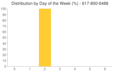 Distribution By Day 617-800-6488